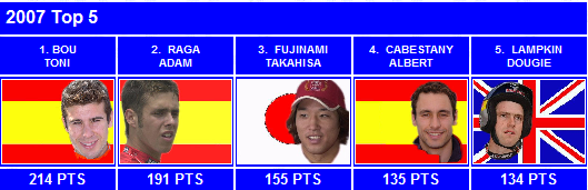 wtc-2007-top5.png